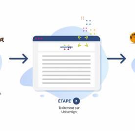 Schéma de communication entre l'ERP Biloba et le service de signature électronique Universign