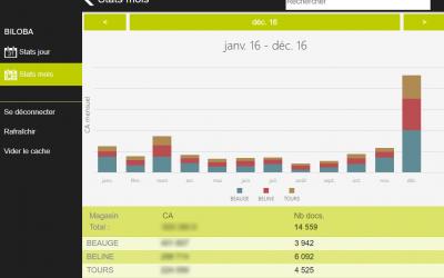 Capture d'écran Biloba : Consultation des statistiques multi points de ventes