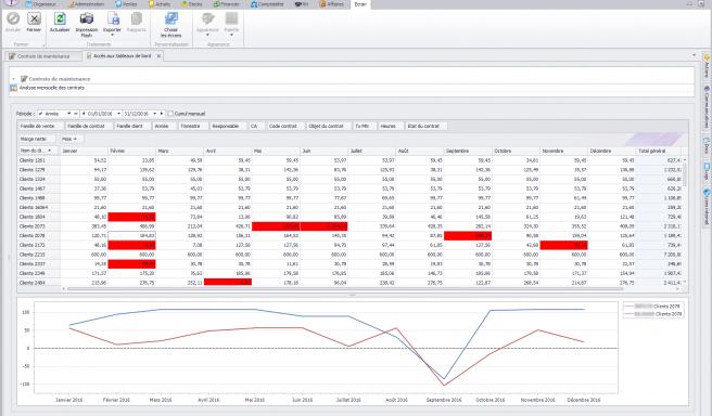 Capture d'écran Biloba - Analyse de la rentabilité des contrats de maintenance